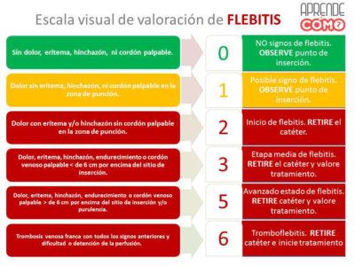 ESCALA-DE-FLEBITIS